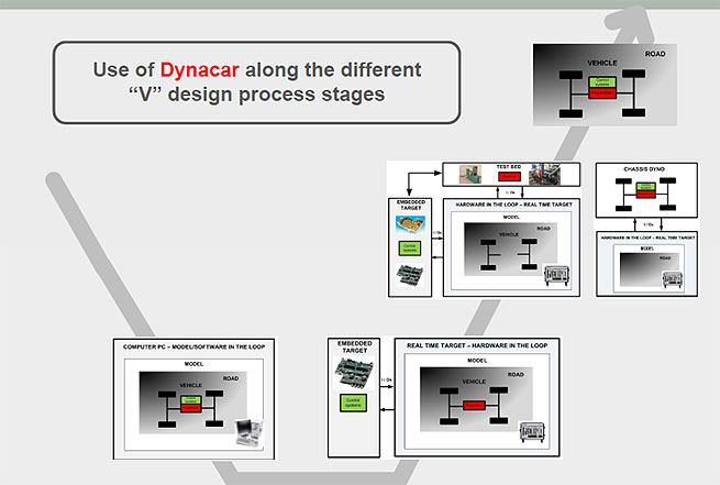 Use of Dynacar along the different V design process stages